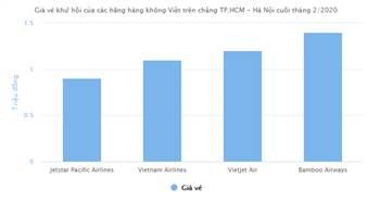 Giá vé máy bay giảm mạnh, khứ hồi TP.HCM - Hà Nội chưa tới 1 triệu
