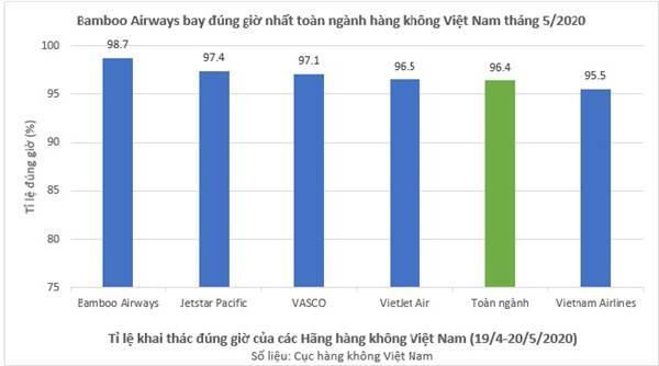 Bamboo Airways dẫn đầu tỷ lệ bay đúng giờ